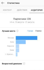 Статистика аудитория Инстаграм